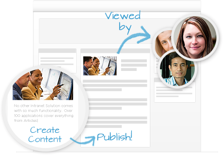Publish Intranet content in 2 simple steps