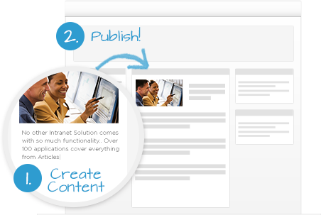 Its easy to create Intranet content, simply complete a form and click publish